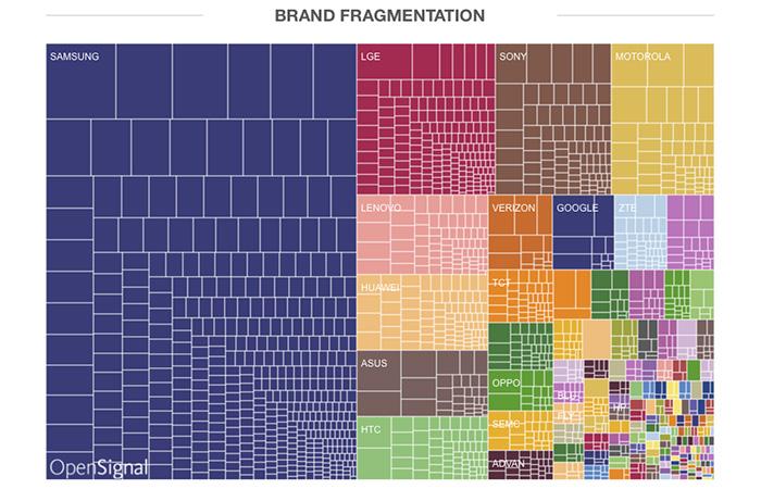 ↑안드로이드 브랜드 파편화 (사진:오픈시그널)