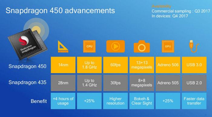 CPU와 GPU 성능 25% 향상된 퀄컴 스냅드래곤 450 발표