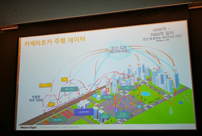 맥킨지는 2030년 커넥티드 카 시장에서 연간 5제타 바이트의 데이터를 무선으로 전송할 것이며 이는 4500억~7000억 달러의 가치를 갖게 될 것이라고 예측했다.