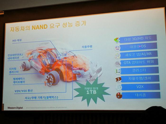 이미 자동차는 저장 장치가 필요한 다양한 전자 장비가 들어있고, 앞으로 더 많은 쓰임새가 요구될 것이다.