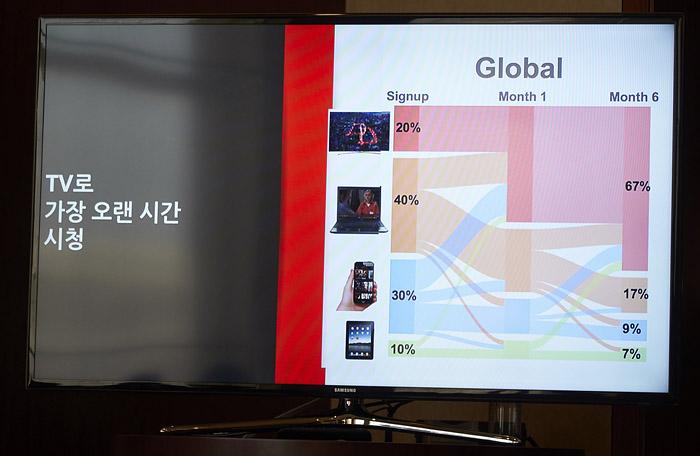 모바일이나 PC 등 다른 기기로 시작해도 6개월 이후에는 TV로 시청시간이 늘어났다는 넷플릭스의 데이터. 때문에 스마트TV가 넷플릭스에게 매우 중요하다고 말하면서도 TV 중심의 홈 엔터테인먼트 환경을 극대화하는 전략을 준비할 수밖에 없다.
