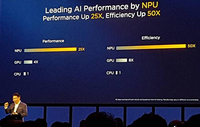 NPU에 의한 성능 차이. 이미지 인식 속도에서  최대 25배까지 벌어진다고 화웨이는 주장한다.