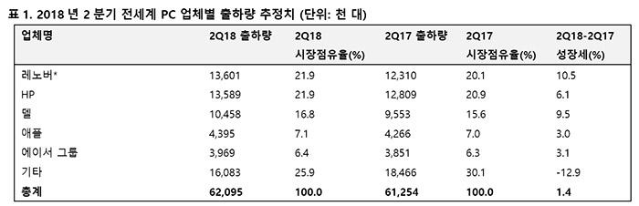 6년 만에 성장세 기록한 세계 PC 시장