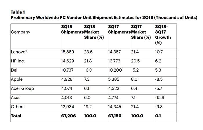 미국에서 톱5 PC 제조사로 올라선 마이크로소프트