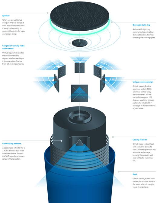 ↑구글 온허브의 구조(사진 출처 : 온허브 웹사이트)